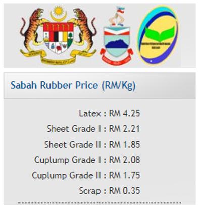 Senarai harga getah Sabah terkini