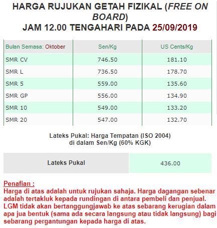 Harga getah di Malaysia