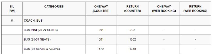 Senarai harga tambang RORO untuk bas dan coach ke Langkawi