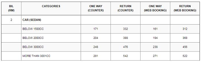 Senarai harga tambang RORO Kuala Perlis ke Langkawi untuk kereta kategori sedan