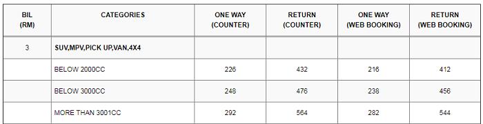Senarai harga tambang untuk kereta jenis SUV MPV PICK UP VAN dan 4x4