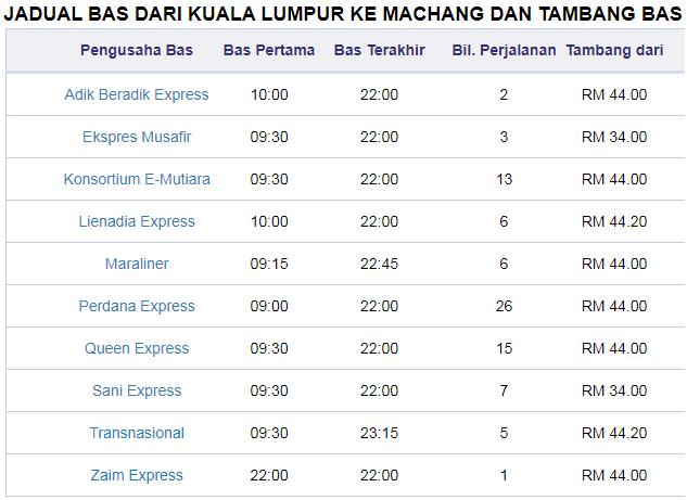 Jadual bas express dari TBS ke Machang Kelantan